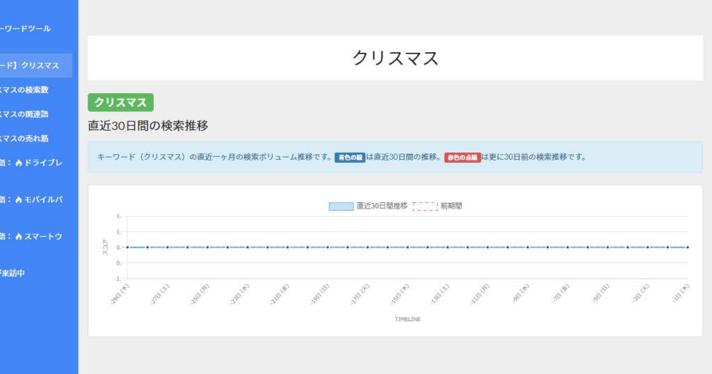 Yahoo検索APIから検索ボリュームデータが取れないので日別グラフが構成できない