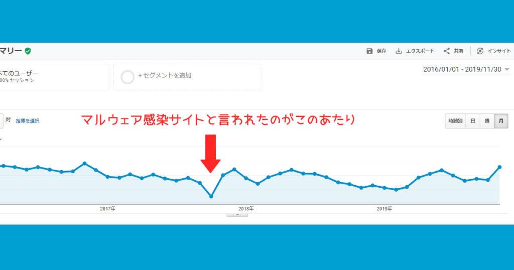 dtn.jpの月別アクセス推移