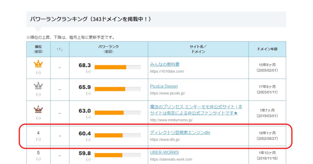 ドメインパワーのランキングでdtn.jpは4位