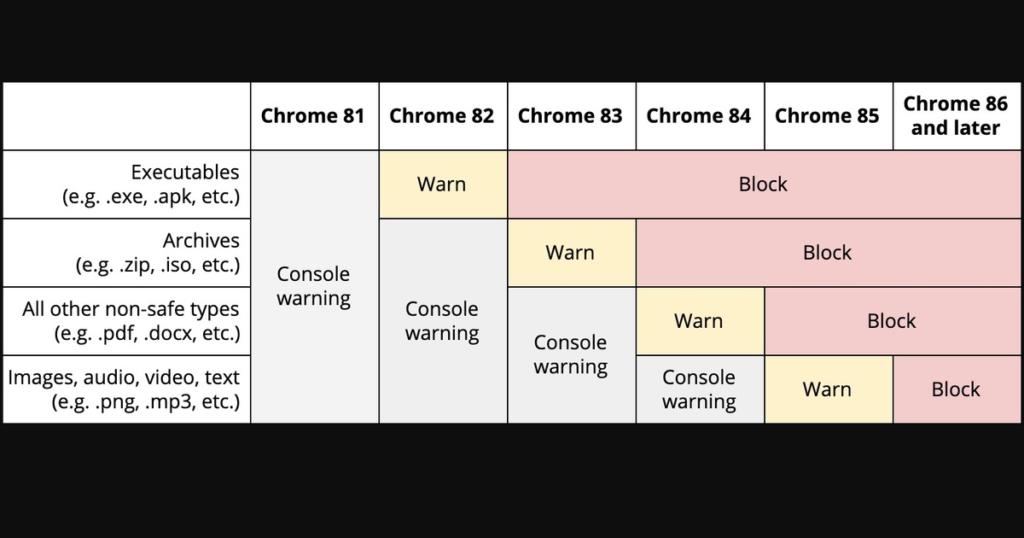 Chromeのhttpとhttps混合コンテンツの制限スケジュール