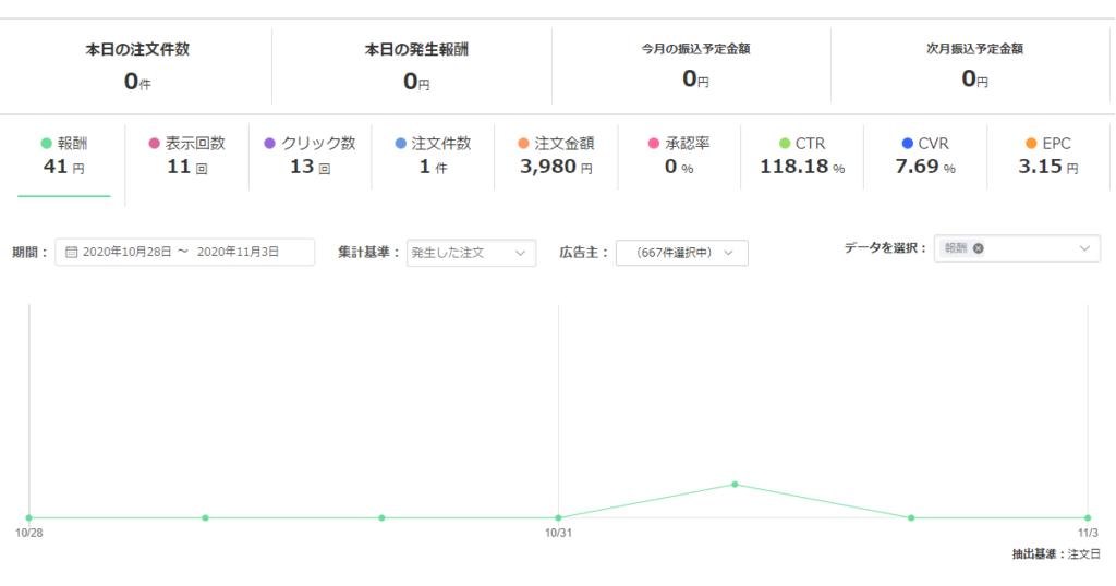 YahooAPIによるアフィリエイト成果をバリューコマース管理画面で見る