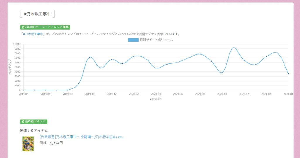 #乃木坂工事中のTwitterトレンド2年間推移をグラフとした画像
