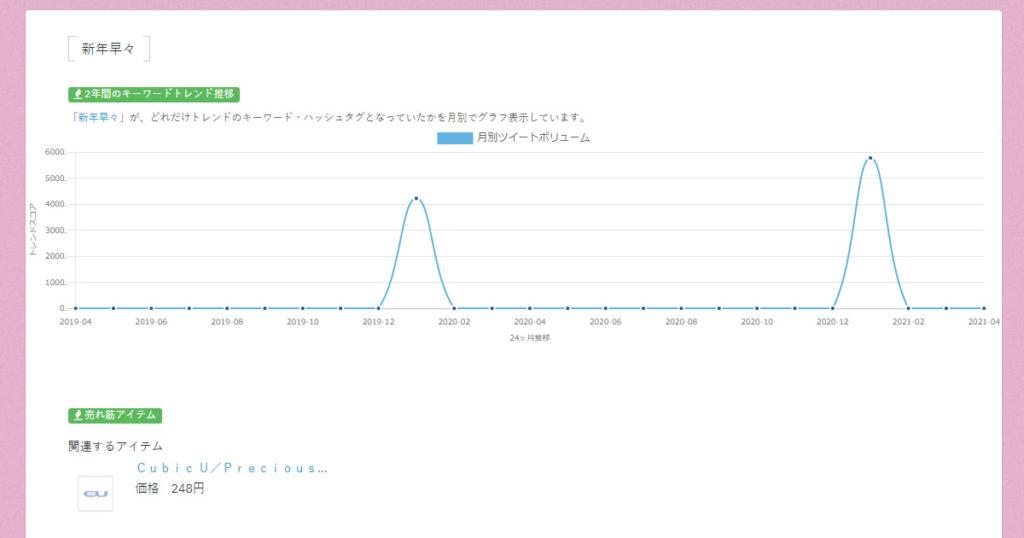 新年早々のTwitterトレンド2年間推移をグラフとした画像