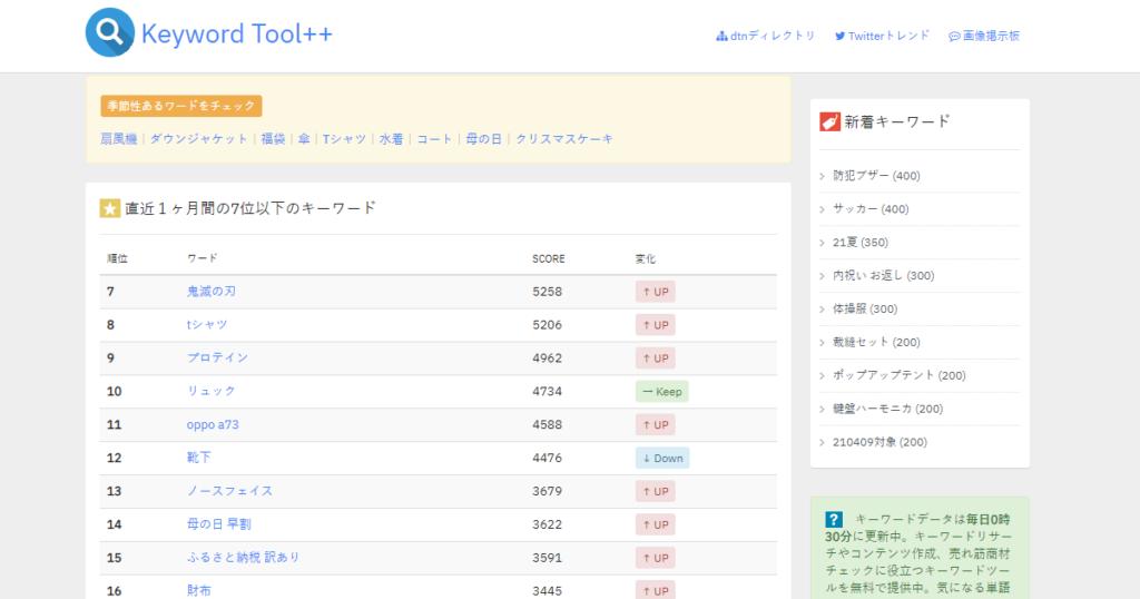 楽天・ヤフーの人気キーワードランキングサイト「Keyword Tool++」