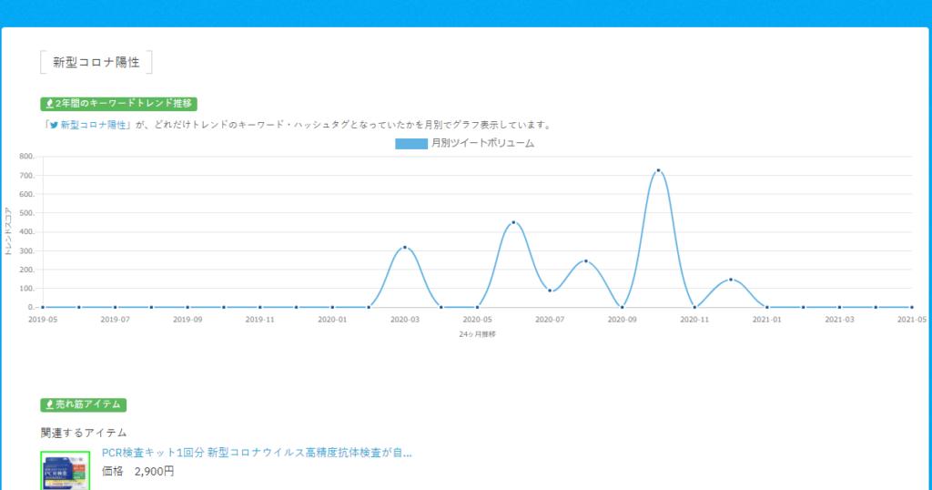 キーワード:新型コロナ陽性のTwitterトレンド推移